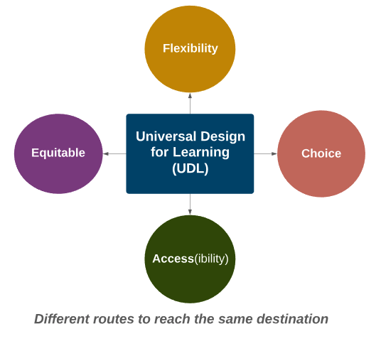 Universal Design means flexibility